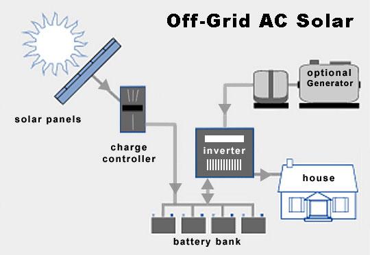 off-grid-ac-solar